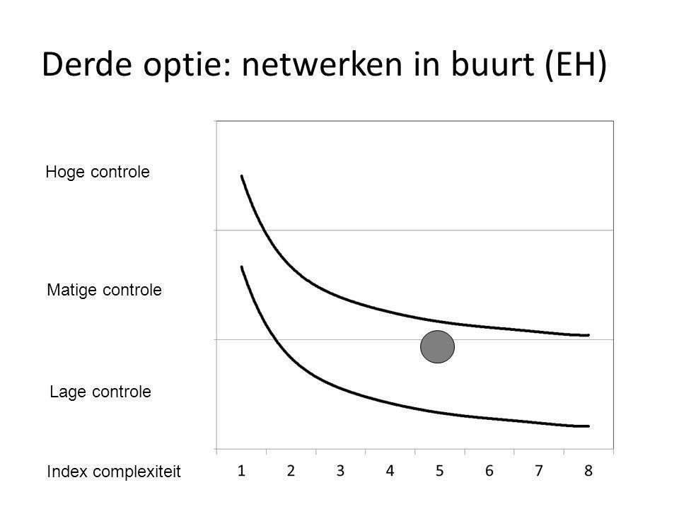 Derde optie: netwerken in buurt (EH) Hoge controle Matige controle Lage controle Index complexiteit