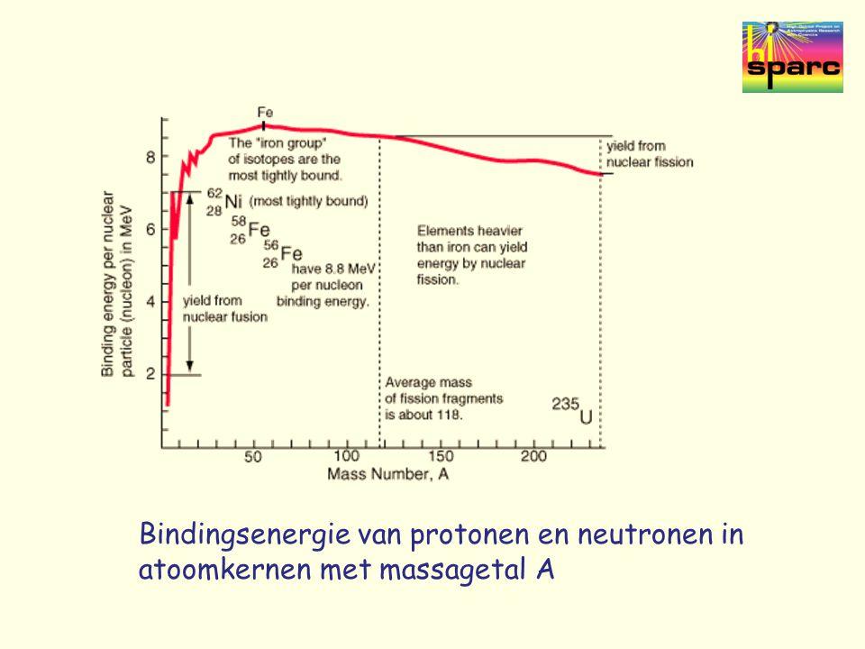 Bindingsenergie van protonen en neutronen in atoomkernen met massagetal A