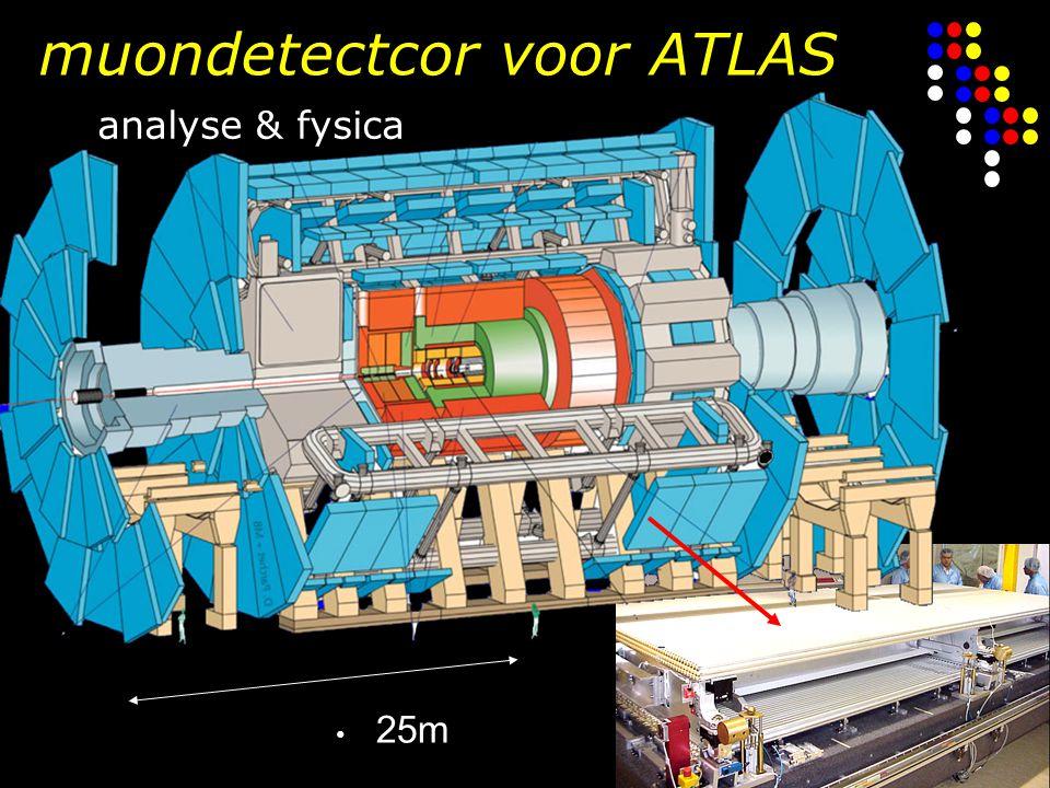 muondetectcor voor ATLAS analyse & fysica 25m