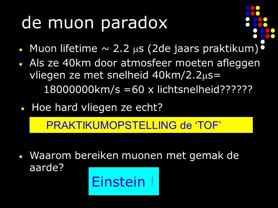 de muon paradox Muon lifetime ~ 2.2 s (2de jaars praktikum) Als ze 40km door atmosfeer moeten afleggen vliegen ze met snelheid 40km/2.2s= 18000000km