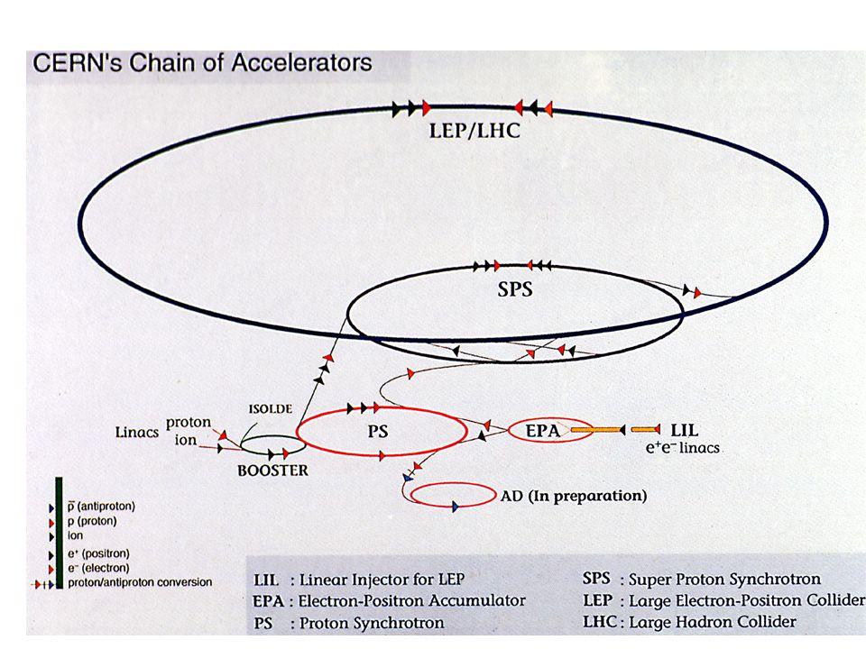 I + E = 100 23 februari 2001 Versneller zVersnelt stabiele geladen deeltjes met electrisch veld yelectronen, positronen yprotonen, antiprotonen yzware ionen zDeeltjes in cirkelbaan door magnetisch veld