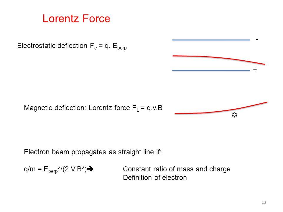 Electrostatic deflection F e = q. E perp Magnetic deflection: Lorentz force F L = q.v.B - + ✪ Electron beam propagates as straight line if: q/m = E pe