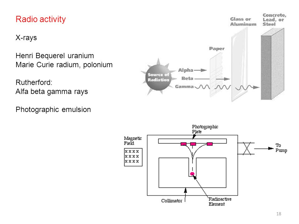 Radio activity X-rays Henri Bequerel uranium Marie Curie radium, polonium Rutherford: Alfa beta gamma rays Photographic emulsion 18