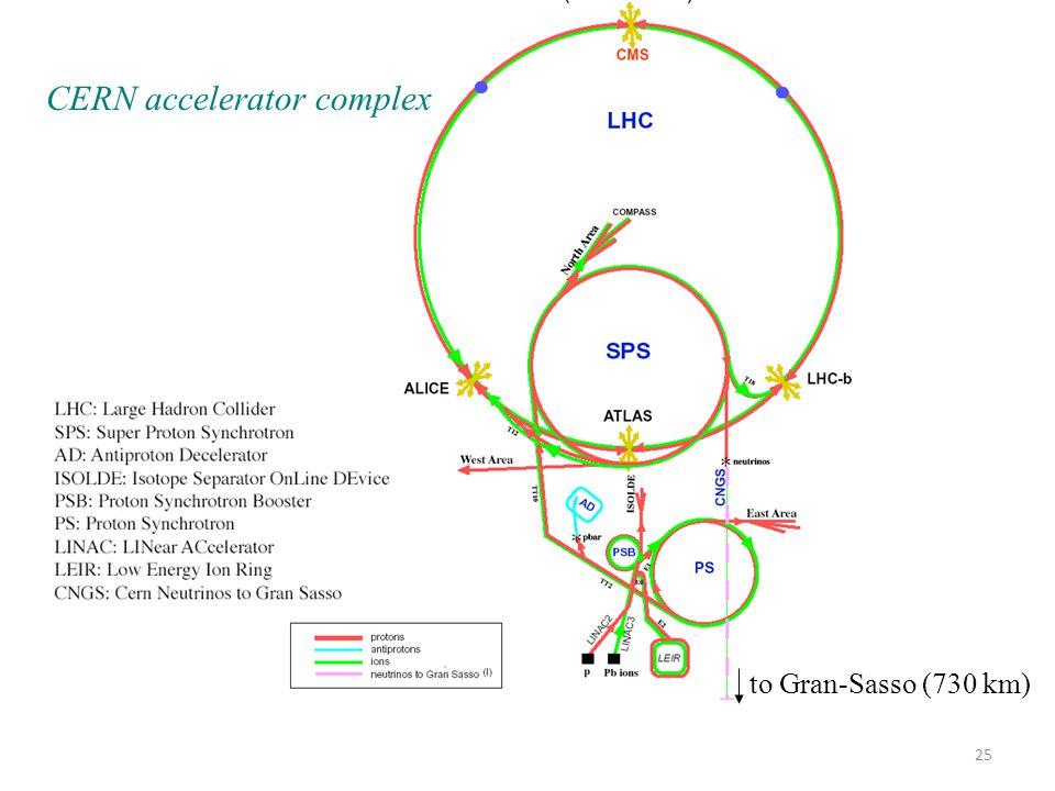 to Gran-Sasso (730 km) CERN accelerator complex 25