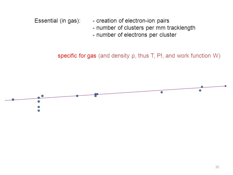 Essential (in gas): - creation of electron-ion pairs - number of clusters per mm tracklength - number of electrons per cluster specific for gas (and d