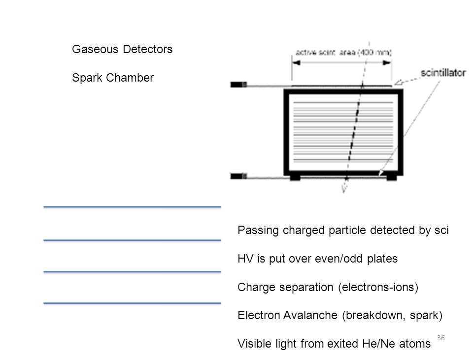 Gaseous Detectors Spark Chamber Passing charged particle detected by sci HV is put over even/odd plates Charge separation (electrons-ions) Electron Av