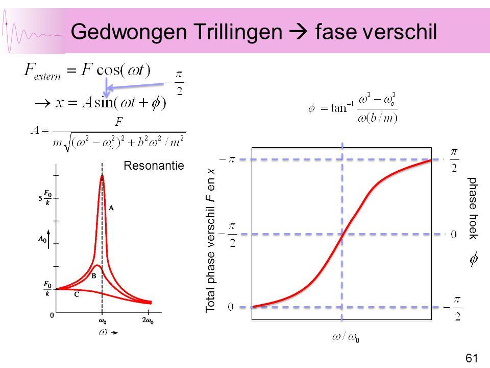 61 Gedwongen Trillingen  fase verschil Resonantie Total phase verschil F en x phase hoek