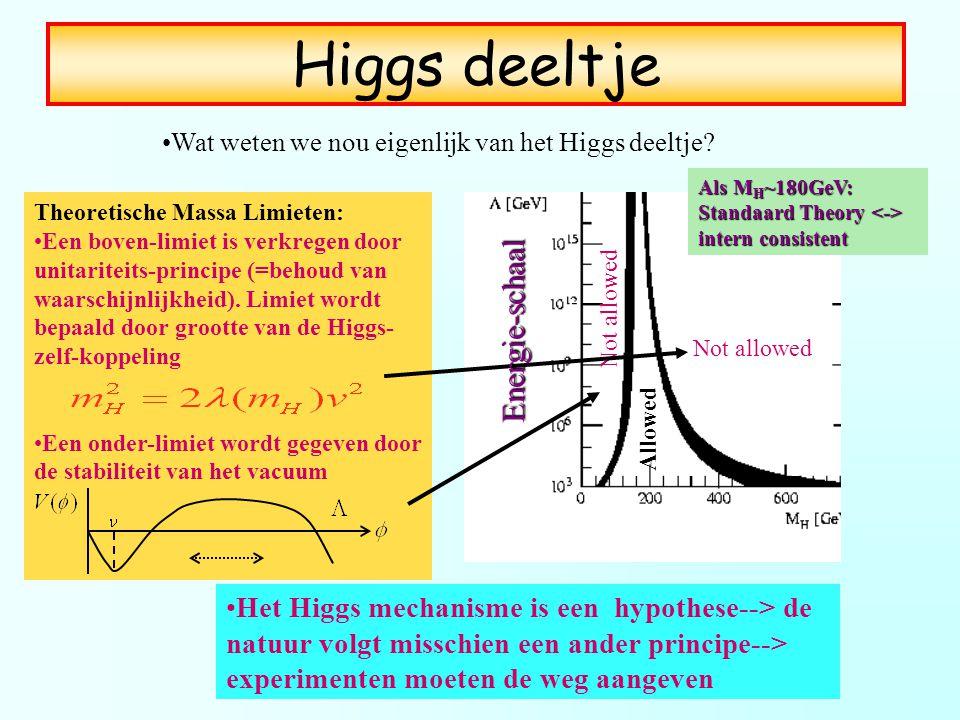 Not allowed Allowed Het Higgs mechanisme is een hypothese--> de natuur volgt misschien een ander principe--> experimenten moeten de weg aangeven Theor