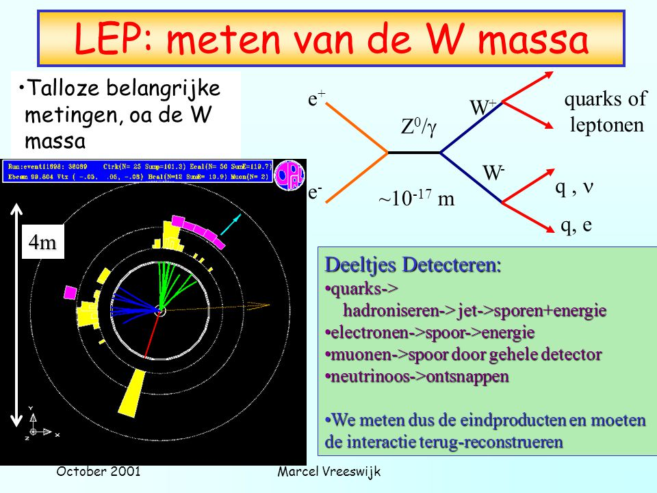 October 2001Marcel Vreeswijk Talloze belangrijke metingen, oa de W massa LEP: meten van de W massa e+e+ e-e- W+W+ W-W- Z0/Z0/ quarks of leptonen q,