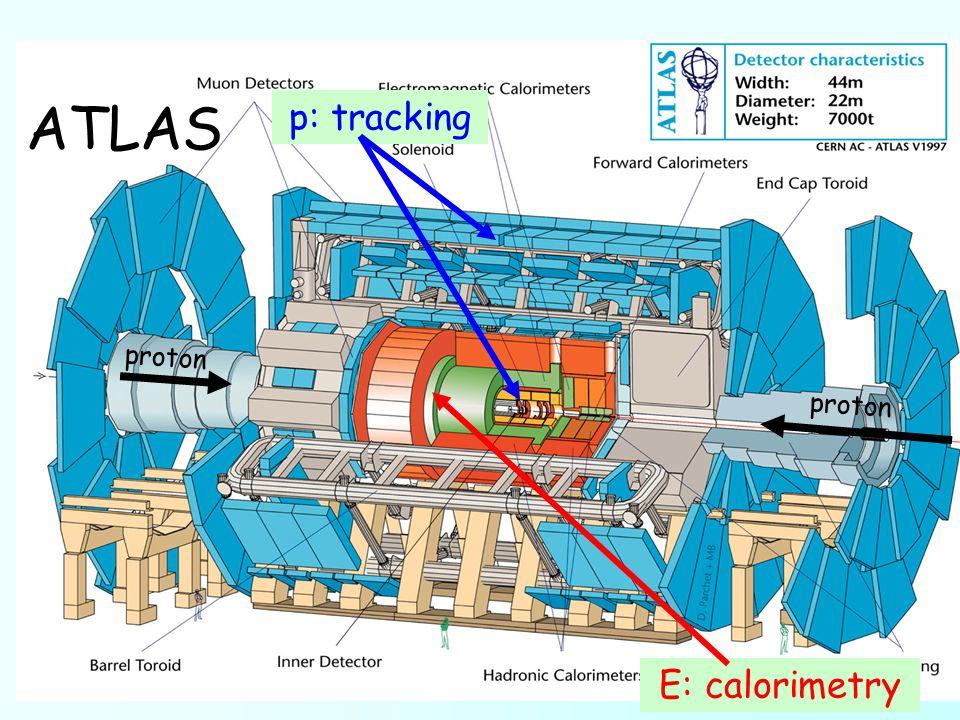 ATLAS E: calorimetry p: tracking proton