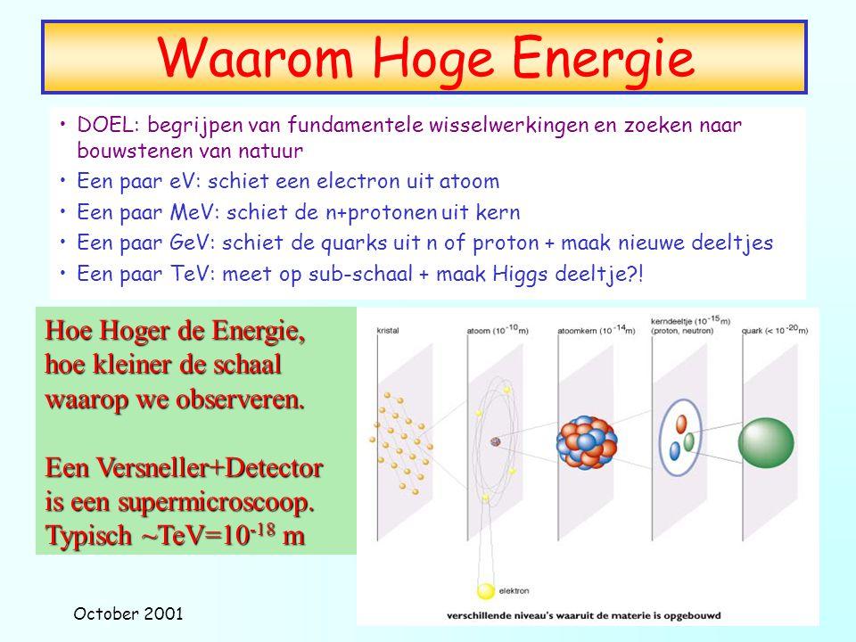 October 2001Marcel Vreeswijk De Bouwstenen ElectroMagnetisme en Zwakke wisselwerking Sterke Wisselwerking:QCD 'Heavy-Quarks Top-Quark.