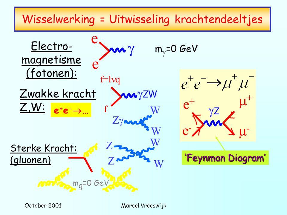 October 2001Marcel Vreeswijk Standaard Model De theorie van de elementaire bouwstenen en hun interacties is de basis van het Standaard Model Echter er ontbreekt nog wat: de grote symmetry tussen de deeltjes wordt geschonden: alle deeltjes hebben massa: Higgs Mechanisme De oorsprong van massa volgens Standaard Model: Het Higgs Deeltje = Nog nooit waargenomen