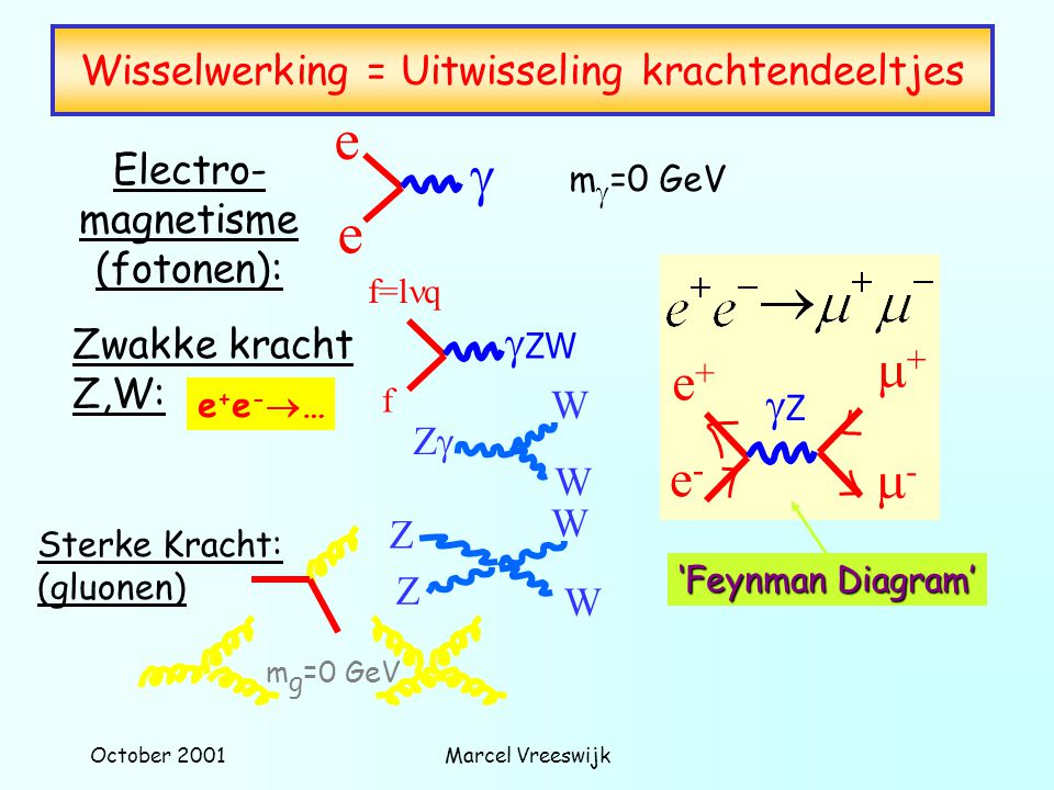 October 2001Marcel Vreeswijk Wisselwerking = Uitwisseling krachtendeeltjes Sterke Kracht: (gluonen) m g =0 GeV Electro- magnetisme (fotonen): e e  m