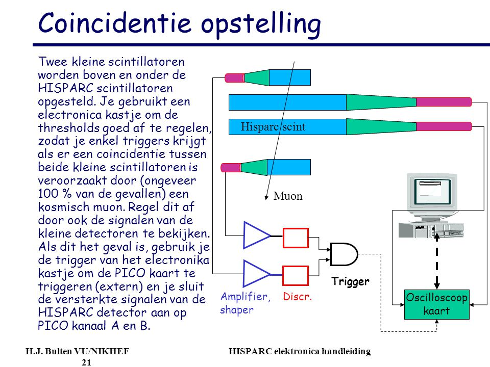 H.J. Bulten VU/NIKHEF HISPARC elektronica handleiding 21 Coincidentie opstelling Twee kleine scintillatoren worden boven en onder de HISPARC scintilla