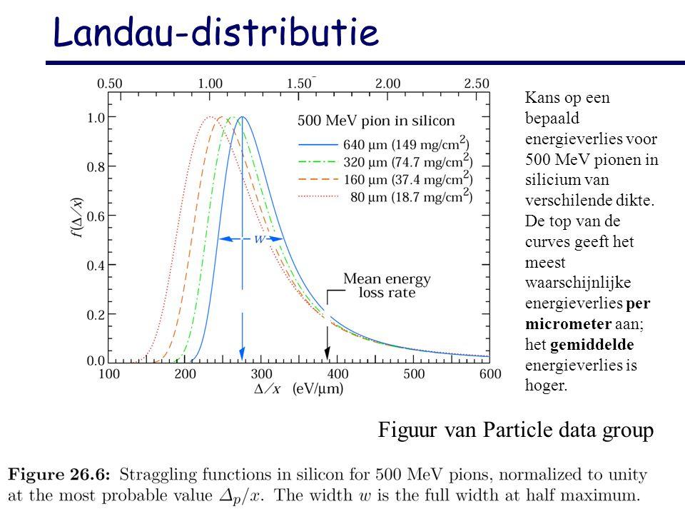 H.J. Bulten VU/NIKHEF HISPARC elektronica handleiding 3 Landau-distributie Kans op een bepaald energieverlies voor 500 MeV pionen in silicium van vers
