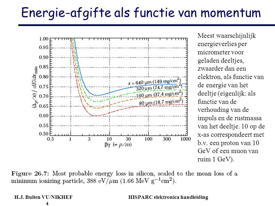H.J. Bulten VU/NIKHEF HISPARC elektronica handleiding 4 Energie-afgifte als functie van momentum Meest waarschijnlijk energieverlies per micrometer vo