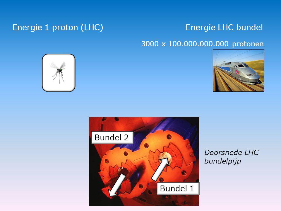 Energie 1 proton (LHC) Bundel 1 Bundel 2 Doorsnede LHC bundelpijp Energie LHC bundel 3000 x 100.000.000.000 protonen