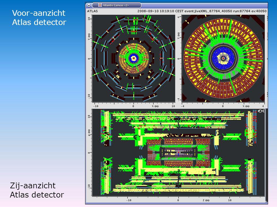 Zij-aanzicht Atlas detector Voor-aanzicht Atlas detector