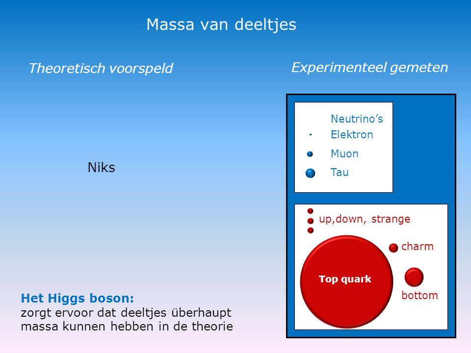 Massa van deeltjes Neutrino's Elektron Muon Tau up,down, strange Top quark bottom charm Experimenteel gemeten Theoretisch voorspeld Het Higgs boson: zorgt ervoor dat deeltjes überhaupt massa kunnen hebben in de theorie Niks
