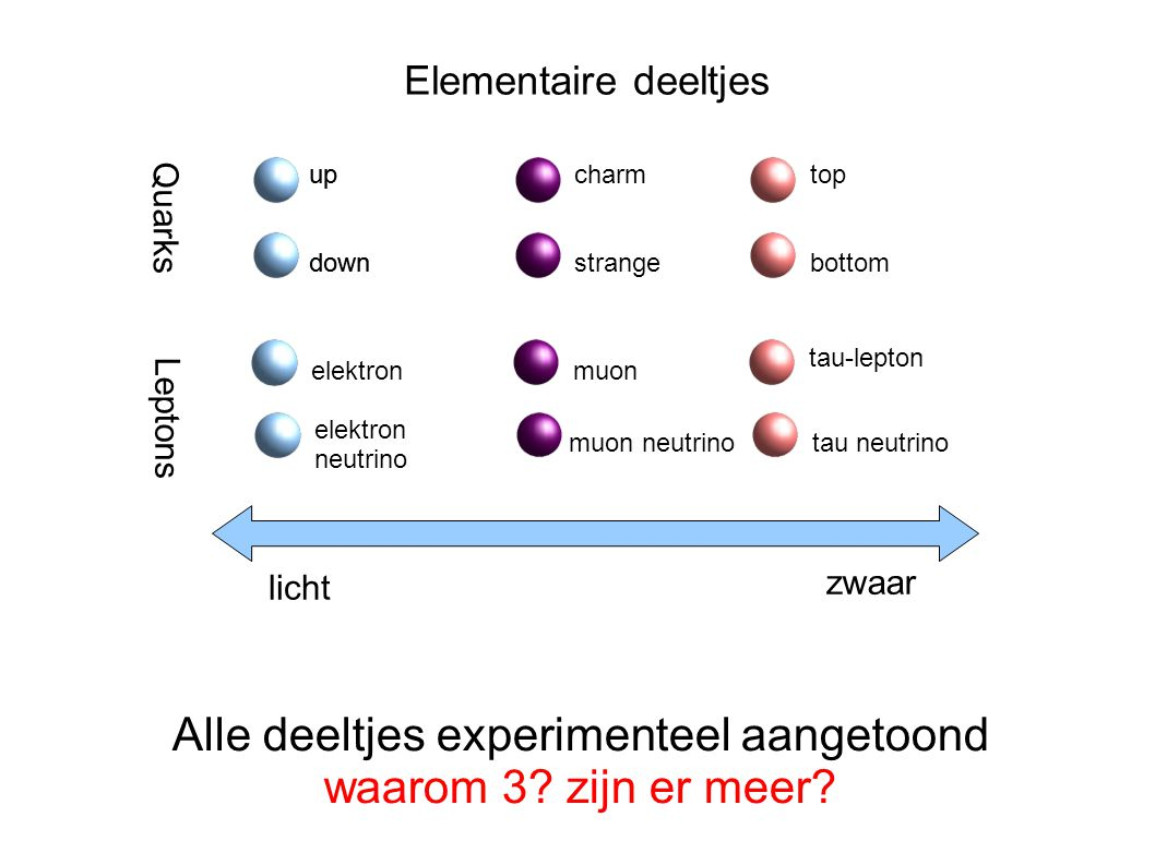 Elementaire deeltjes Quarks Leptons charm strange elektron neutrino muon tau-lepton muon neutrinotau neutrino up down up down top bottom Alle deeltjes experimenteel aangetoond waarom 3.