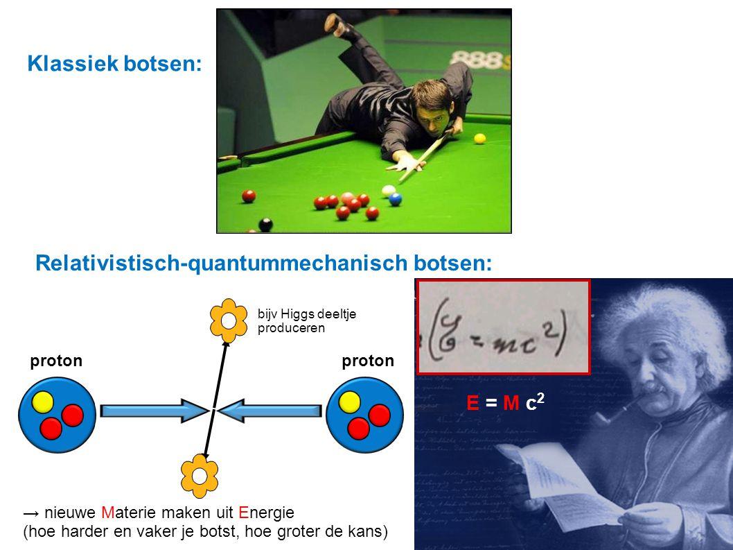 Klassiek botsen: Relativistisch-quantummechanisch botsen: proton → nieuwe Materie maken uit Energie (hoe harder en vaker je botst, hoe groter de kans) E = M c 2 bijv Higgs deeltje produceren