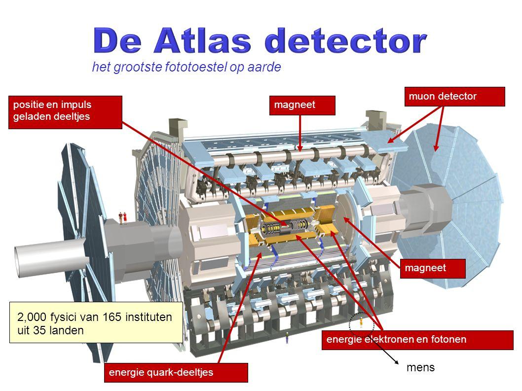 energie elektronen en fotonen mens het grootste fototoestel op aarde energie quark-deeltjes positie en impuls geladen deeltjes magneet muon detector magneet 2,000 fysici van 165 instituten uit 35 landen