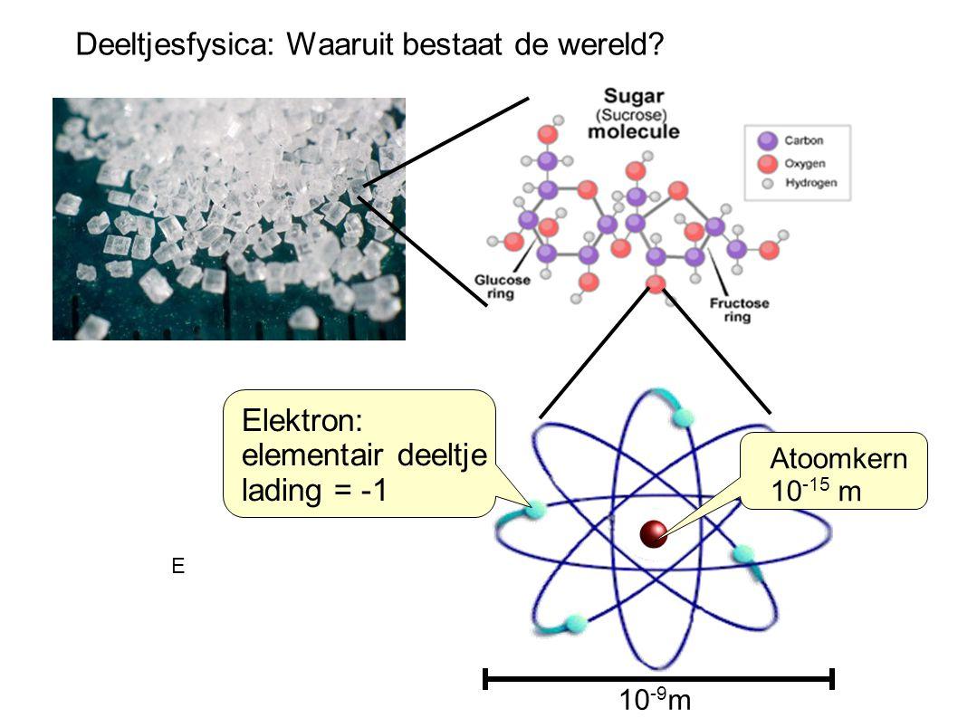 E Elektron: elementair deeltje lading = -1 Atoomkern 10 -15 m 10 -9 m Deeltjesfysica: Waaruit bestaat de wereld