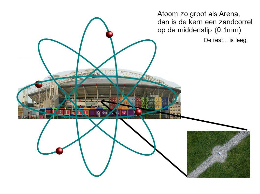 Atoom zo groot als Arena, dan is de kern een zandcorrel op de middenstip (0.1mm) De rest...