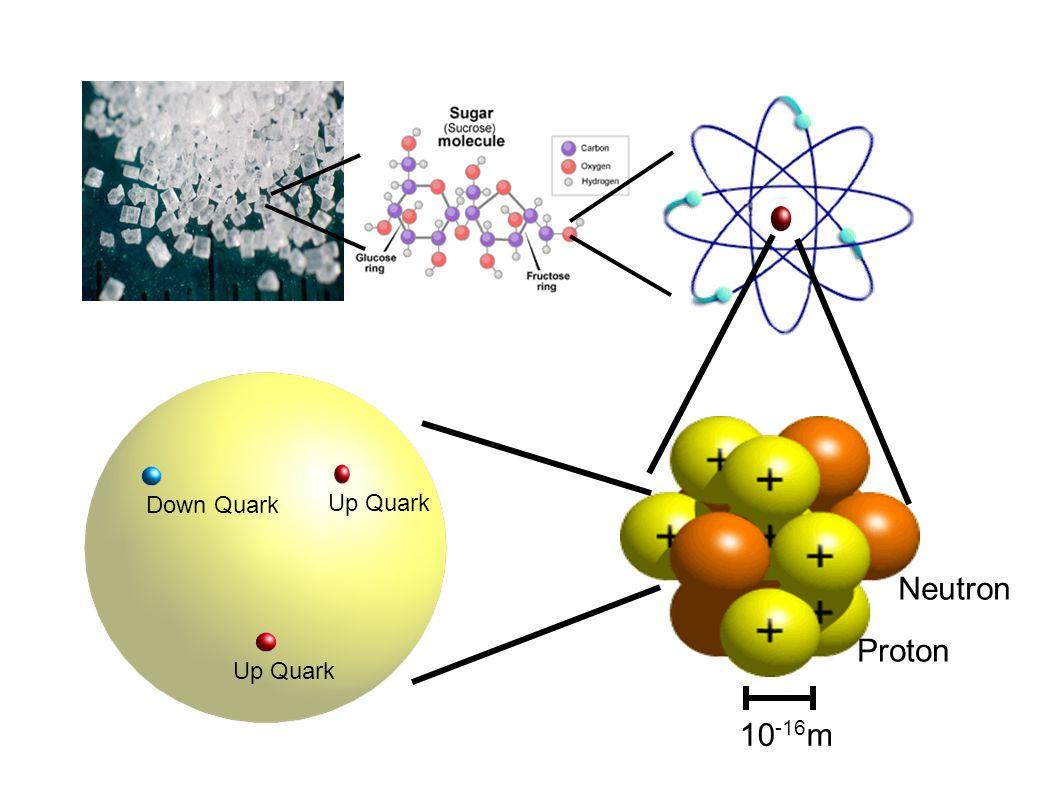 E Proton Neutron 10 -16 m Up Quark Down Quark
