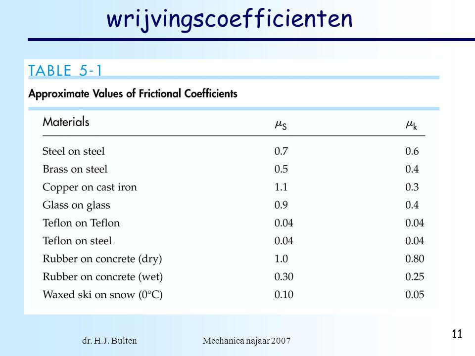 dr. H.J. Bulten Mechanica najaar 2007 11 wrijvingscoefficienten