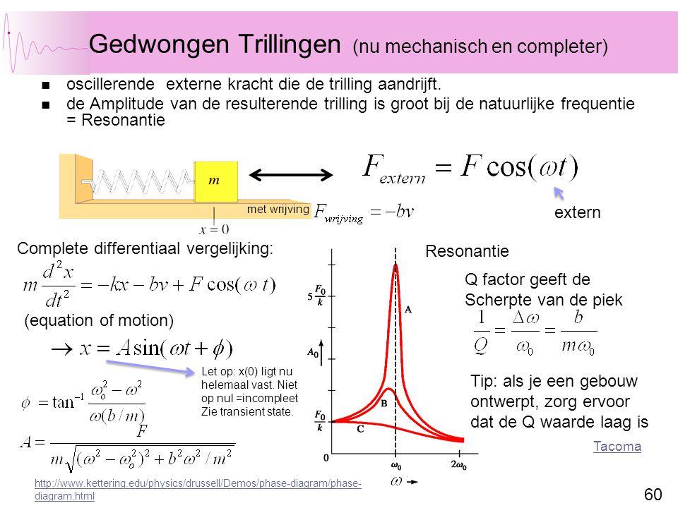 60 Gedwongen Trillingen (nu mechanisch en completer) oscillerende externe kracht die de trilling aandrijft. de Amplitude van de resulterende trilling