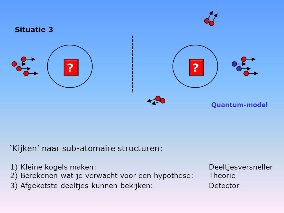 ?? Situatie 3 1) Kleine kogels maken: Deeltjesversneller 2) Berekenen wat je verwacht voor een hypothese:Theorie 3) Afgeketste deeltjes kunnen bekijke