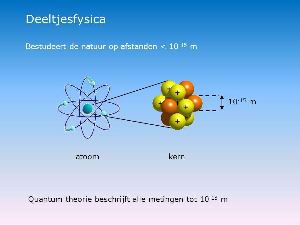 Deeltjesfysica Bestudeert de natuur op afstanden < 10 -15 m atoom kern Quantum theorie beschrijft alle metingen tot 10 -18 m 10 -15 m