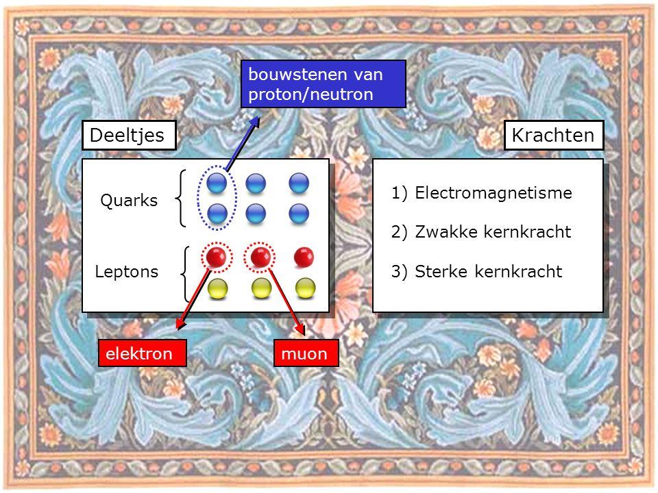 DeeltjesKrachten Quarks Leptons bouwstenen van proton/neutron elektron 1) Electromagnetisme 2) Zwakke kernkracht 3) Sterke kernkracht muon