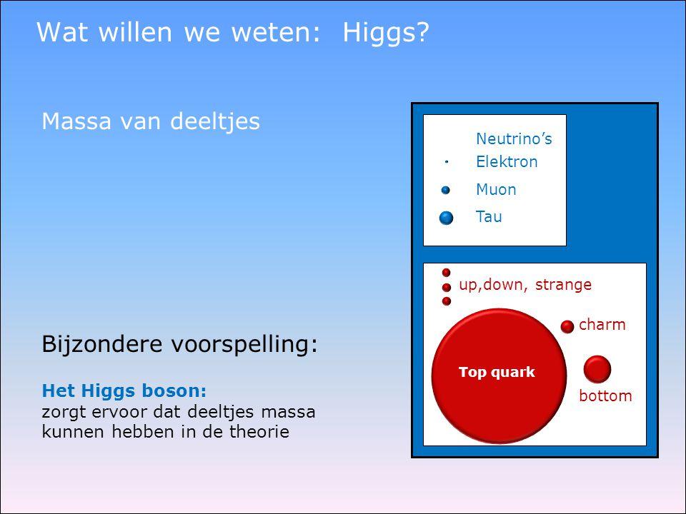 Wat willen we weten: Higgs.