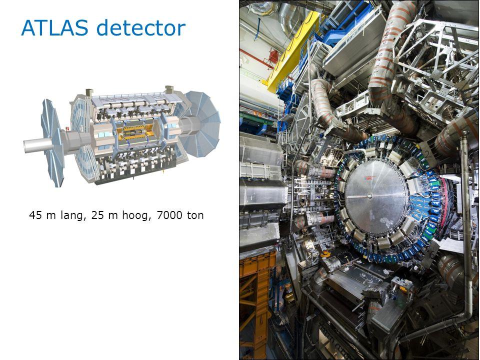 ATLAS detector 45 m lang, 25 m hoog, 7000 ton