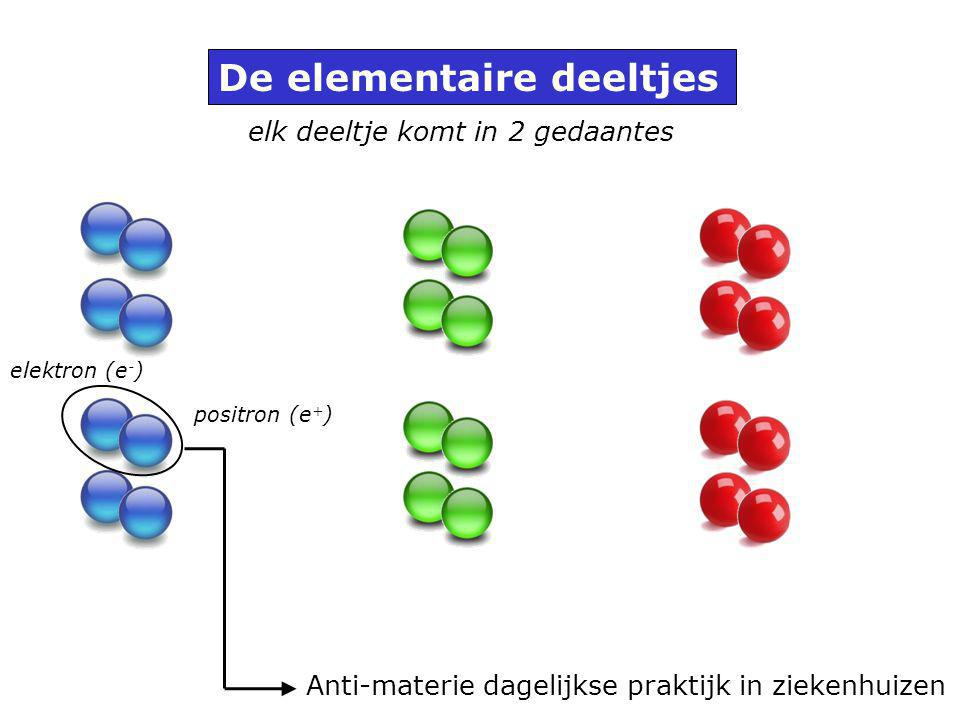 elk deeltje komt in 2 gedaantes elektron (e - ) positron (e + ) Anti-materie dagelijkse praktijk in ziekenhuizen