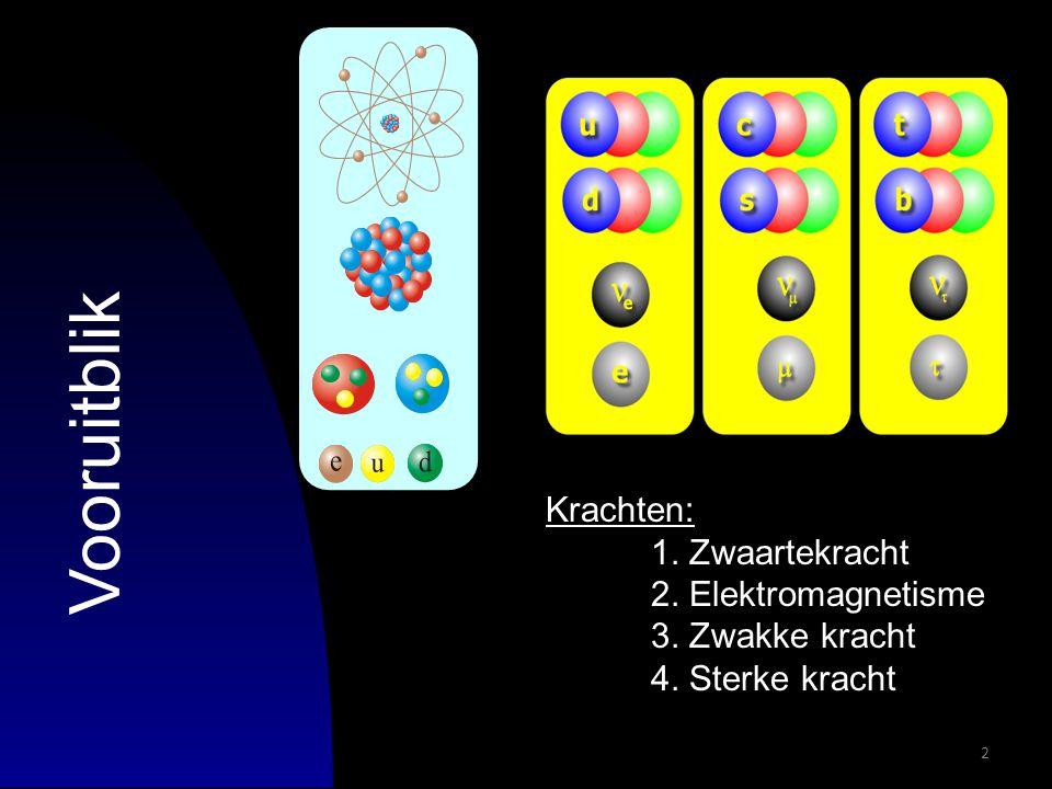 2 Vooruitblik Krachten: 1. Zwaartekracht 2. Elektromagnetisme 3. Zwakke kracht 4. Sterke kracht