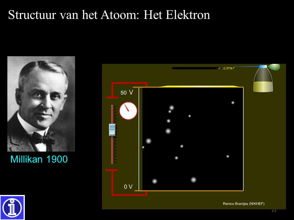 22 Millikan 1900 q e =  1.60217646  10  19 C Structuur van het Atoom: Het Elektron