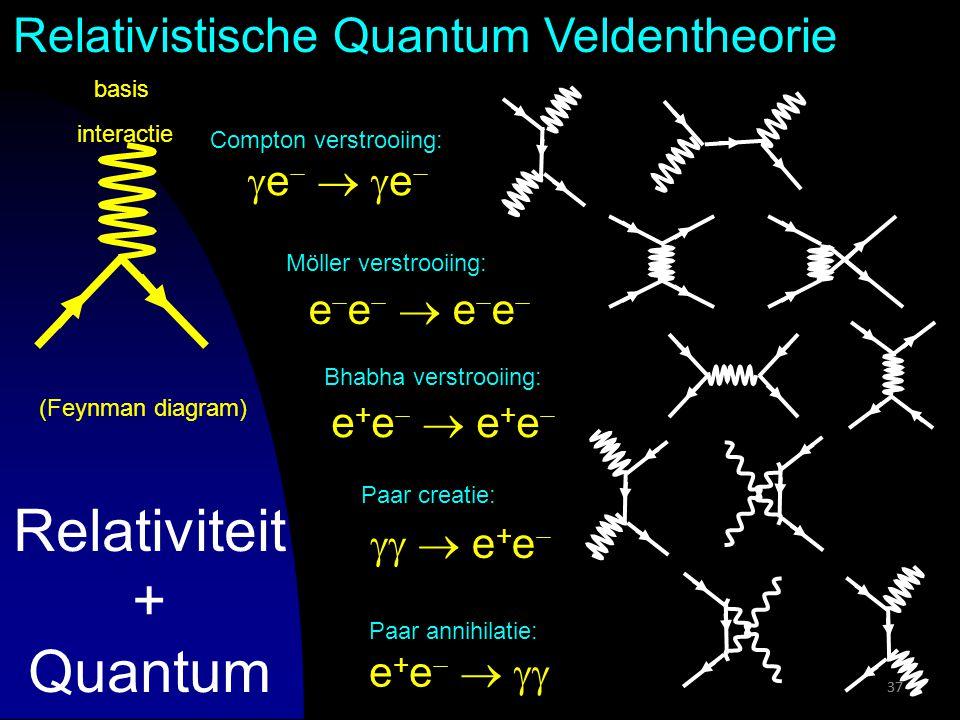 37 Relativiteit + Quantum 37 Bhabha verstrooiing: Paar creatie: Paar annihilatie: Compton verstrooiing: e  ee  e Möller verstrooiing: e  e