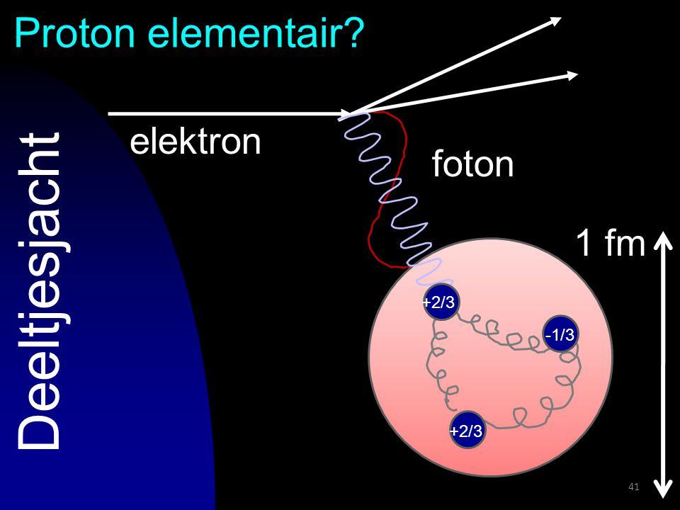 41 Proton elementair? Deeltjesjacht 1 fm elektron foton +2/3 -1/3
