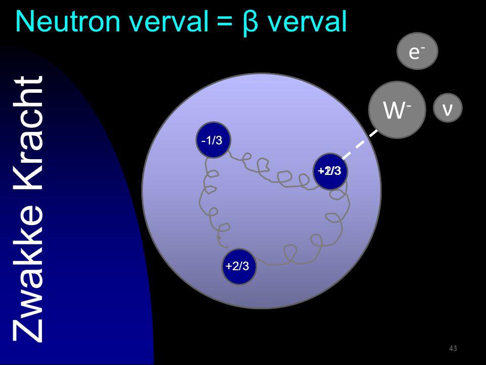 43 Zwakke Kracht -1/3 +2/3 -1/3 e-e- ν W-W- +2/3 Neutron verval = β verval