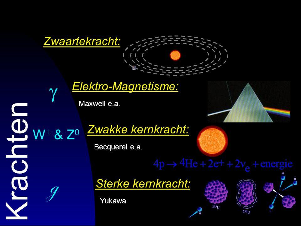45 Sterke kernkracht: Yukawa e.a. Krachten Elektro-Magnetisme: Maxwell e.a. Zwaartekracht: Newton Zwakke kernkracht: Becquerel e.a.  W  & Z 0 g