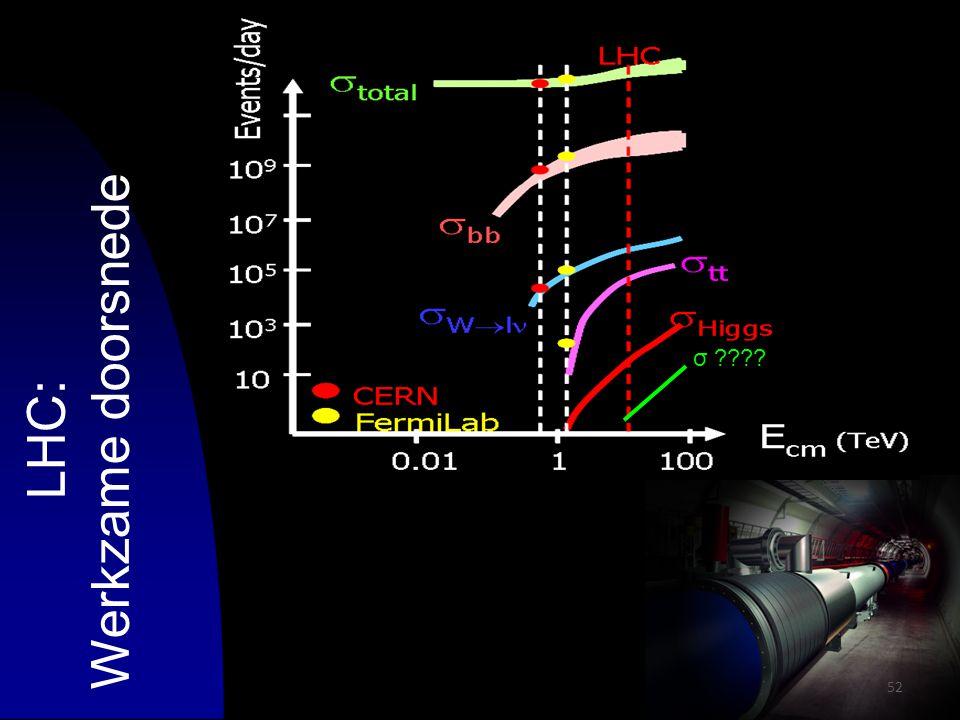 52 LHC: Werkzame doorsnede σ ????