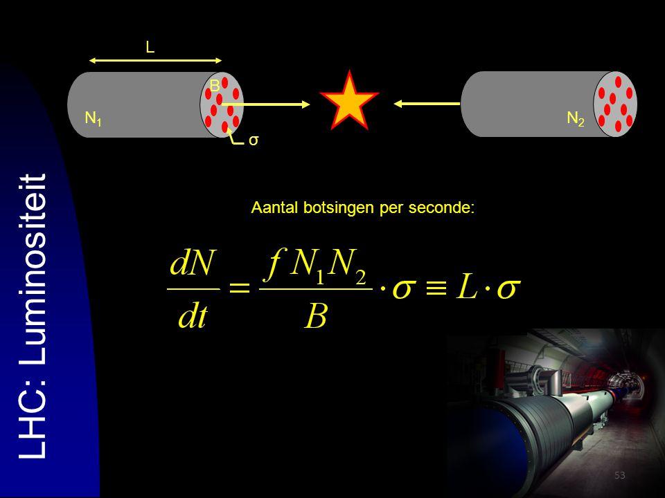 53 LHC: Luminositeit N1N1 B σ LN2N2 Aantal botsingen per seconde: