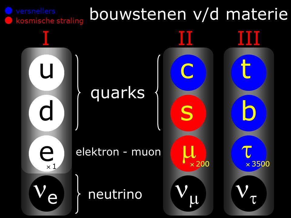 E=mc 2 spannende botsingen hoge energie zware massa E=mc2E=mc2