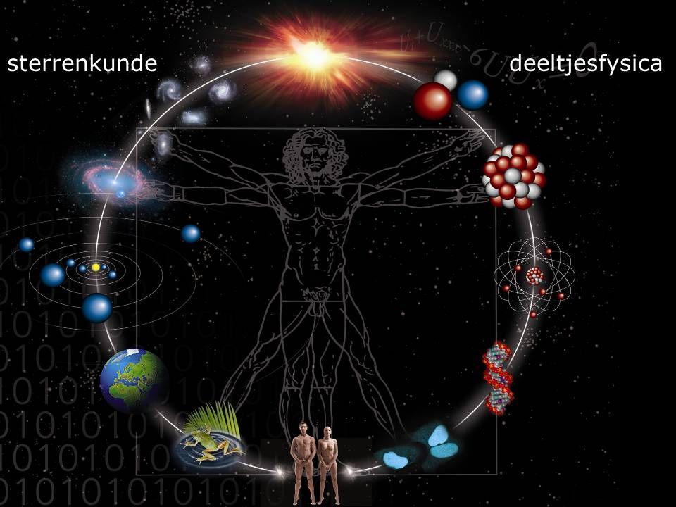 Deeltjesfysica CERN Conseil Européen pour la Recherche Nucléaire