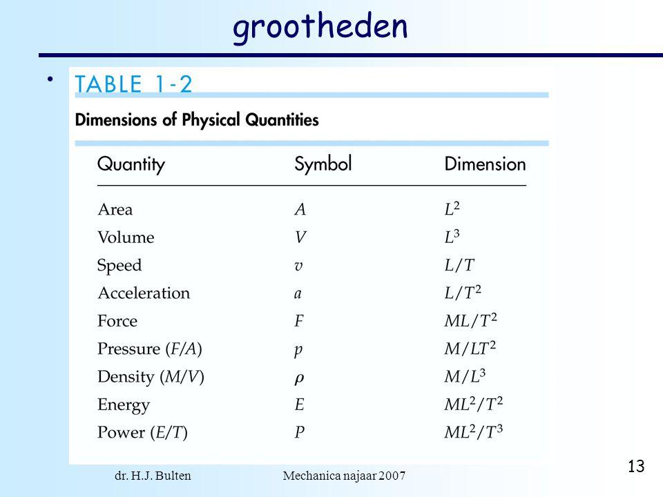 dr. H.J. Bulten Mechanica najaar 2007 13 grootheden combinaties van de fundamentele grootheden.