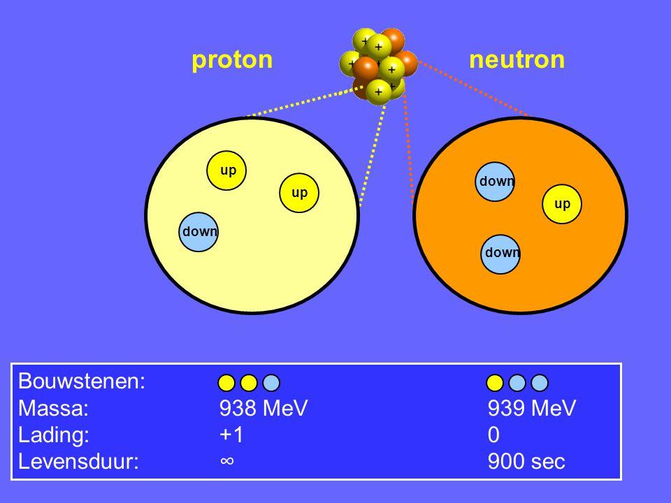 Periodiek systeem der elementen H = 1 proton + 1 e - Waterstof H 2 x + 1 x + 1 x De 3 bouwstenen: up quark down quark electron Au Goud 276 x + 315 x + 79 x Au = 79 protonen + 118 neutronen + 79 e-