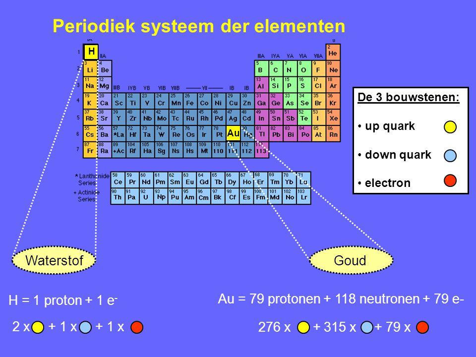 Elementaire deeltjes...